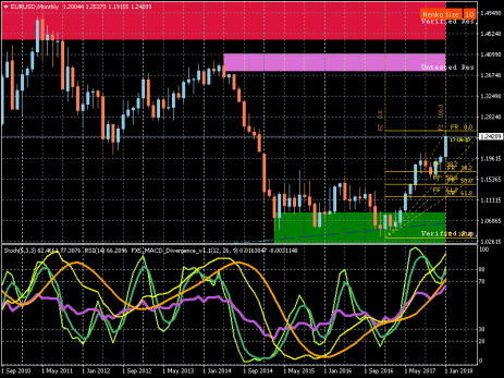 eurusd-mn1-monthly-analysis